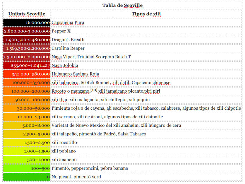 escala Scoville, como funciona quins son els xilis més picantas y com funciona el test